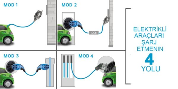 Electric-car-charging-modes